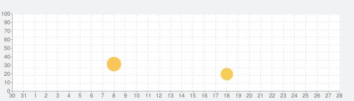 小学生英単語300の話題指数グラフ(2月28日(日))