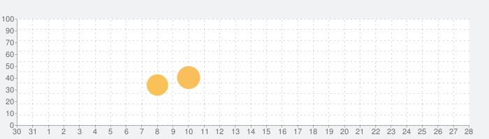 英熟語ターゲット1000(4訂版)の話題指数グラフ(9月28日(月))