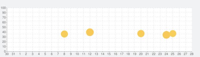MUSIC LIVE - iTunes対応音楽再生プレイヤーの話題指数グラフ(9月28日(火))