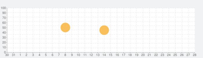 コウビルド英英辞典(第8版)の話題指数グラフ(9月28日(月))