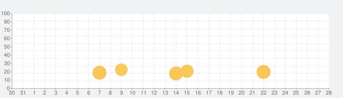 ギャングボクシングアリーナ:棒人間ファイトの話題指数グラフ(9月28日(火))