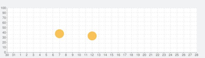 デジプリ フォトブック - Digipri 写真アルバム作成の話題指数グラフ(1月28日(木))