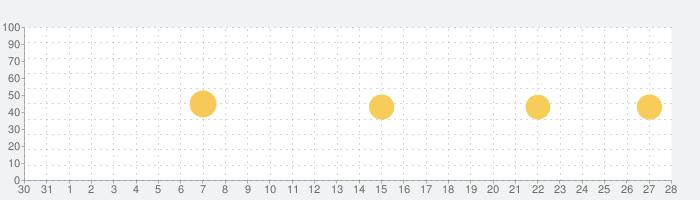 動画編集 Perfect Videoの話題指数グラフ(2月28日(金))