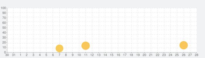 カジノマネージャー: ビジネス経営者タイクーンの話題指数グラフ(9月28日(月))