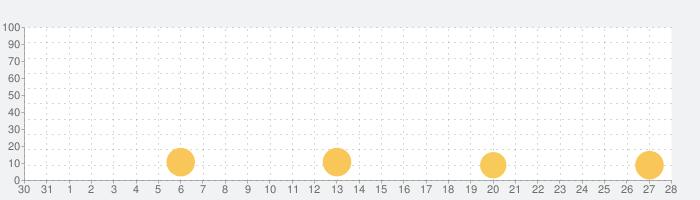 Danger Rider 3Dの話題指数グラフ(11月28日(土))