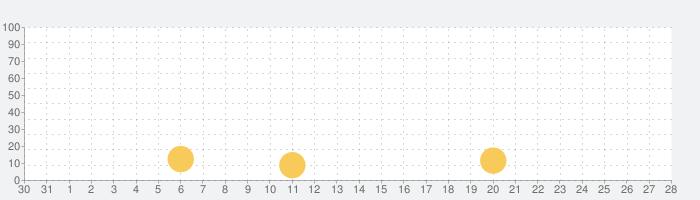 郵便番号(住所 事業所)検索の話題指数グラフ(11月28日(土))