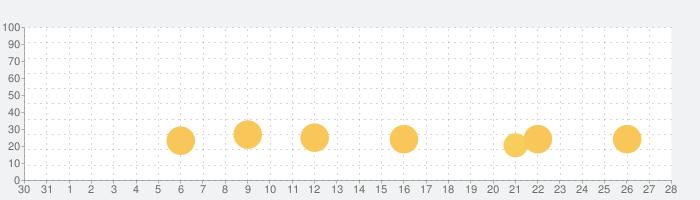 トドさんすうの話題指数グラフ(9月28日(月))