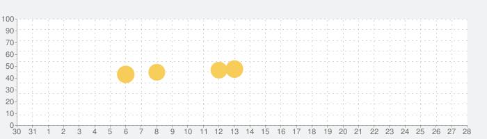 日本相撲協会公式アプリ「大相撲」の話題指数グラフ(1月28日(木))