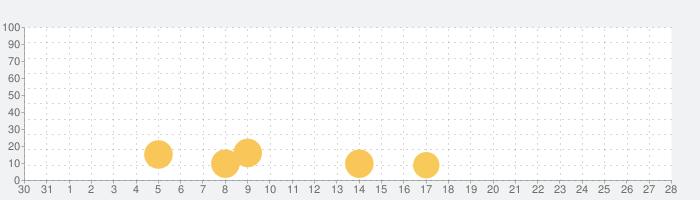 Football Strikeの話題指数グラフ(9月28日(月))