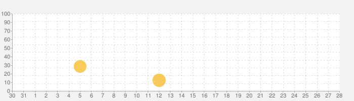 ARP ODYSSEiの話題指数グラフ(9月28日(月))