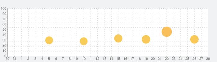 日記帳 - 10年日記 - 手帳・メモ帳・スケジュールの話題指数グラフ(1月28日(木))