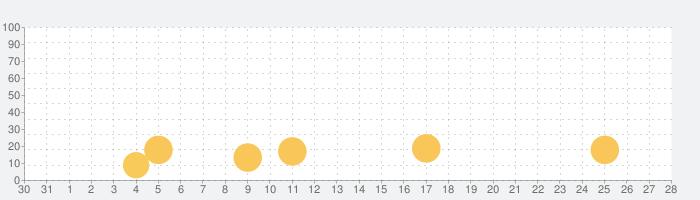 トロッコでコインの話題指数グラフ(9月28日(月))