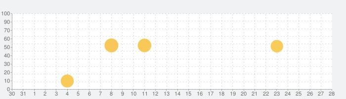 Google ストリートビューの話題指数グラフ(2月28日(金))