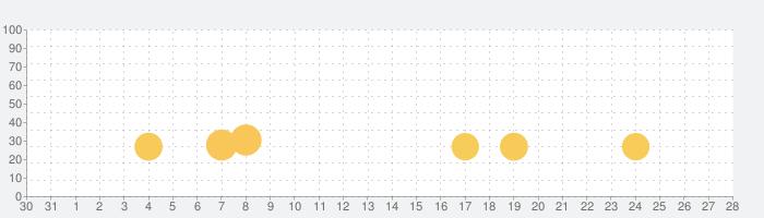 Real Moto 2の話題指数グラフ(9月28日(火))