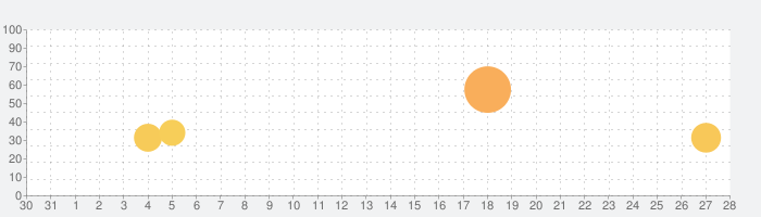 iMPCの話題指数グラフ(9月28日(月))