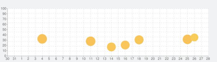 ベビーバスランド - BabyBusの話題指数グラフ(9月28日(火))
