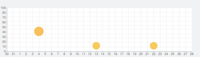 私の絵文字加工作成 & かわいい顔文字キーボードの話題指数グラフ(11月28日(土))