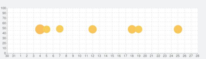 Chatworkの話題指数グラフ(1月28日(木))
