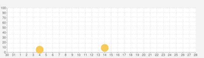 サバイバル カーズ . 無料 マイクラ 車 レース ゲーム 3Dの話題指数グラフ(1月28日(木))