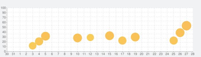 Classi生徒用の話題指数グラフ(2月28日(金))
