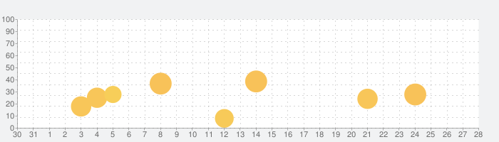 「パ・リーグ.com」パ・リーグ公式アプリの話題指数グラフ(11月28日(土))