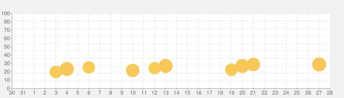 Pixel Gun 3D: FPS PvP シューティングの話題指数グラフ(2月28日(日))