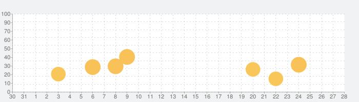 安心処方 infobox HDの話題指数グラフ(9月28日(月))