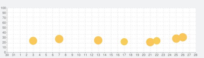 Mrs.remyのタッチフードの話題指数グラフ(11月28日(土))