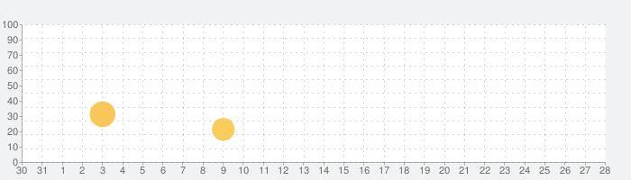 タイニーポップによるサンゴ礁の話題指数グラフ(9月28日(火))