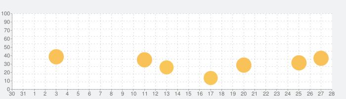 水の音 ~快適な睡眠のために~の話題指数グラフ(1月28日(木))