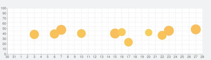 マンション・管理業務資格 統合版の話題指数グラフ(9月28日(月))