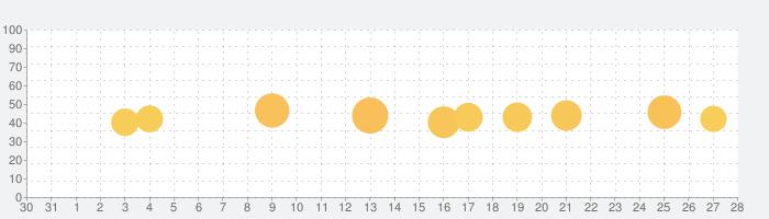 録音,文字起こし,テキスト変換 Texter(テキスター)の話題指数グラフ(1月28日(木))