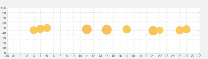 Crafty Craft for Minecraft ™の話題指数グラフ(11月28日(土))