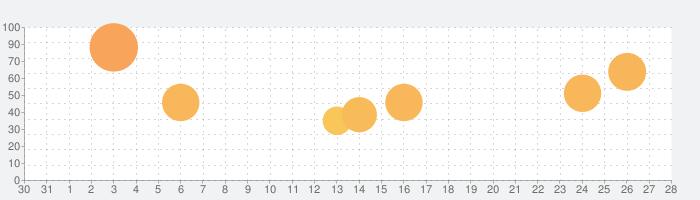 野球部ものがたりの話題指数グラフ(9月28日(月))