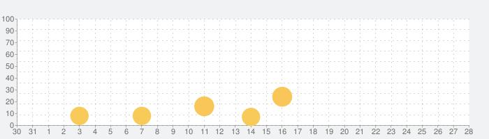 最新データで郵便番号検索の話題指数グラフ(11月28日(土))