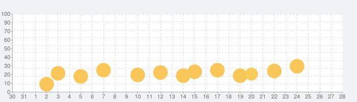 うまれて! ウーモ ハチトピアライフの話題指数グラフ(11月28日(土))