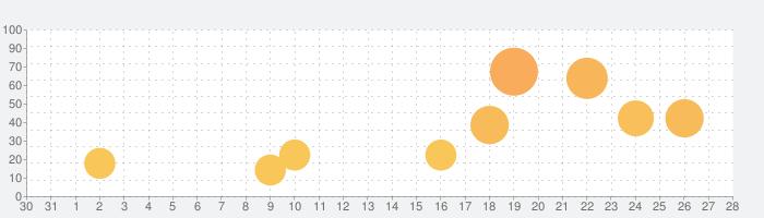 Spinning Bladesの話題指数グラフ(2月28日(金))