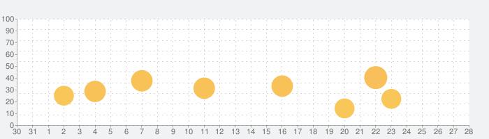 暗記マーカーの話題指数グラフ(1月28日(木))