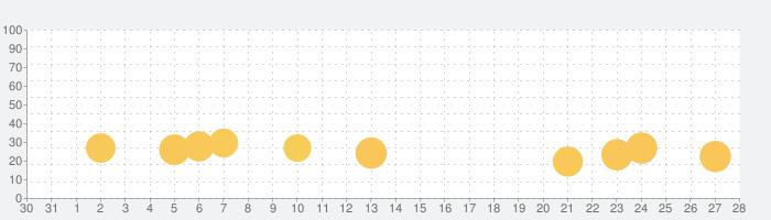 Blockudoku - ブロックパズルの話題指数グラフ(9月28日(月))