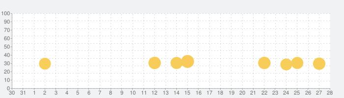 Driving School Sim 2020の話題指数グラフ(11月28日(土))