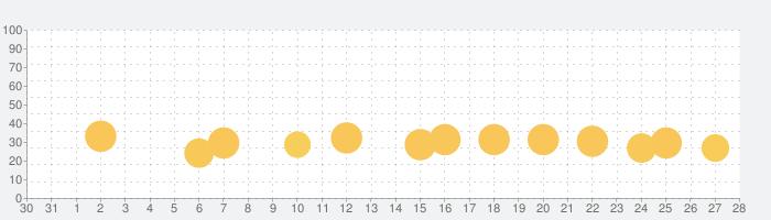 こどもえいごかるた〜かるたでおぼえる! えいたんごの話題指数グラフ(11月28日(土))