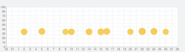 Lily's Gardenの話題指数グラフ(9月28日(月))