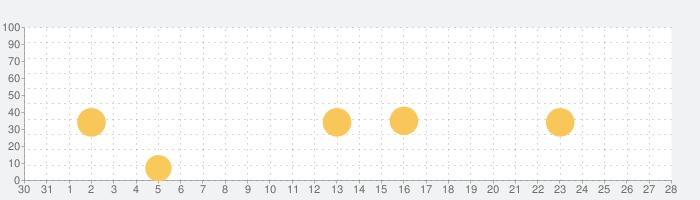 Learning World 1の話題指数グラフ(1月28日(木))