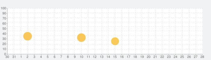 黒ひげ危機一発 はじめてのたしざんひきざんの話題指数グラフ(9月28日(火))