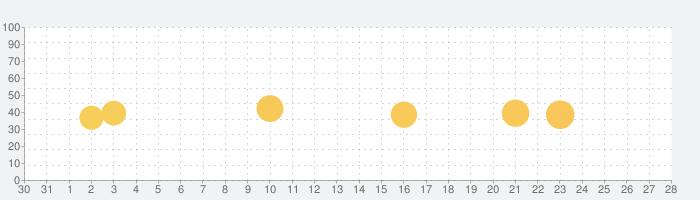 Ninjar/ニンジャーの話題指数グラフ(1月28日(木))