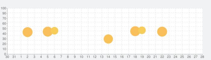 MasterClass: Learn New Skillsの話題指数グラフ(1月28日(木))