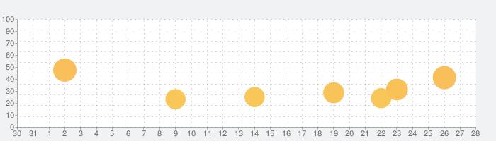 追っかけスタ -気になる芸能人のテレビ番組を追っかけよう!-の話題指数グラフ(1月28日(木))