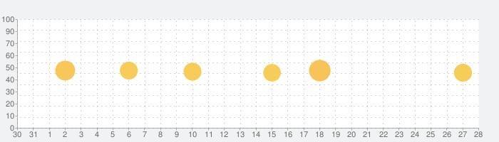 動画編集 - 動画加工 & 動画作成の話題指数グラフ(9月28日(月))