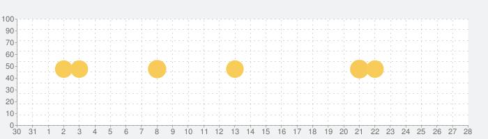 きせかえジャンプ - 少年ジャンプ公式の話題指数グラフ(2月28日(金))