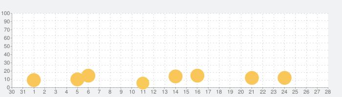 擬人カレシの話題指数グラフ(9月28日(月))